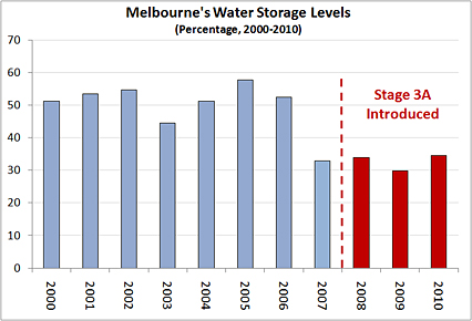 Most recently released Comprehensive Storage area and Give Data -- Many Dams